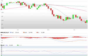 ANALISI SP500 E GBPNZD